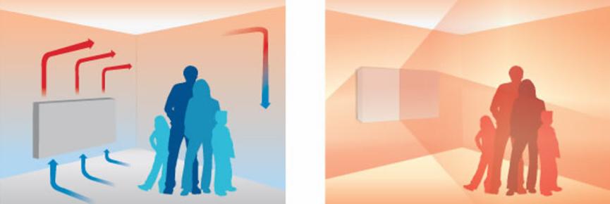 esolva-infrarood-verwarmings-panelen-stralingswarmte